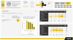 HR Performance Analysis