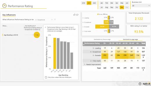 Agile HR Analytics 3.0-Performance