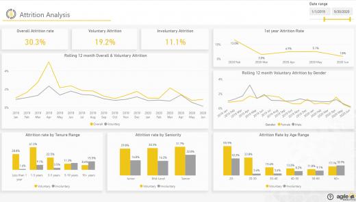 Agile HR Analytics - Attrition Analysis