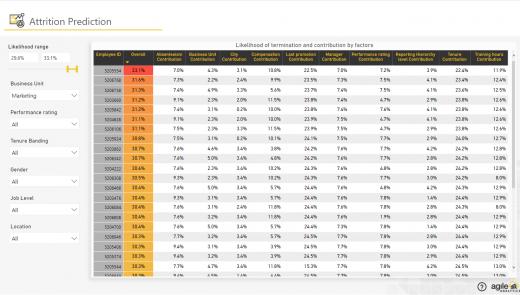 Agile HR Analytics - Attrition Prediction